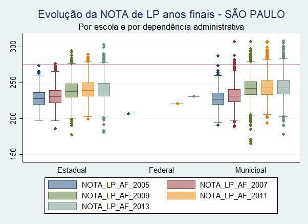 Evolucao_PB_LP_AF_SP