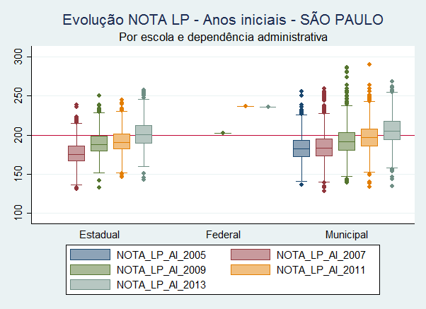 Evolucao_PB_LP_AI_SP